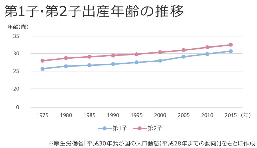 出産年齢推移グラフ